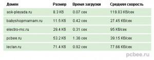 Тест скорости загрузки сайтов