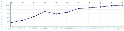 Тренд роста страниц в Яндексе