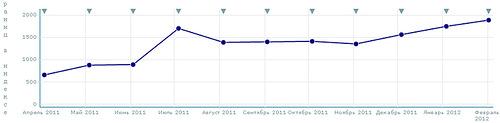 Результаты продвижение интернет магазина в Google