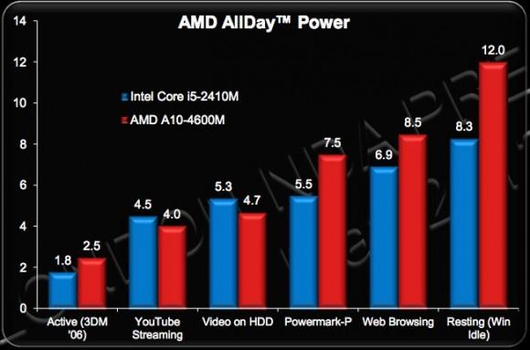 Сравнение процессоров AMD и Intel