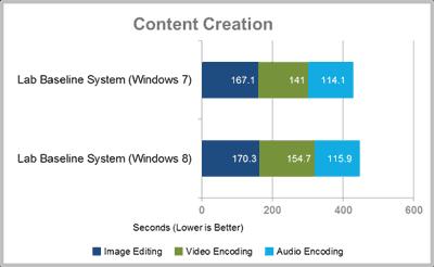 Тесты на создание контента  Кодирование изображений, кодирование видео, кодирование аудио.