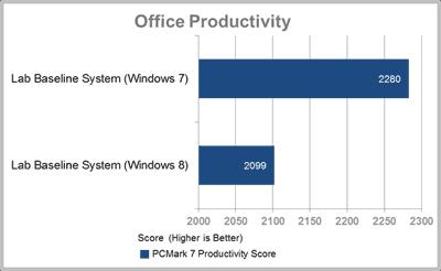 Производительность Windows 8 с офисными приложениями