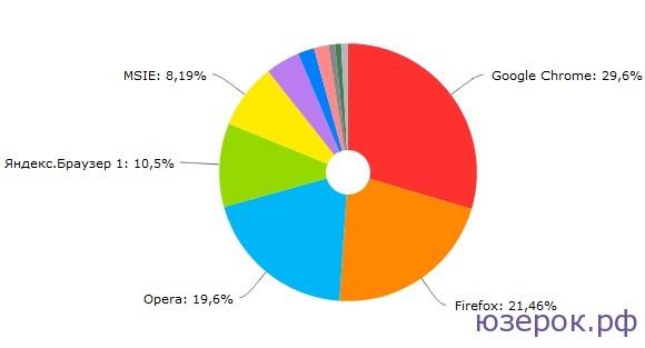 Рейтинг браузеров 2013