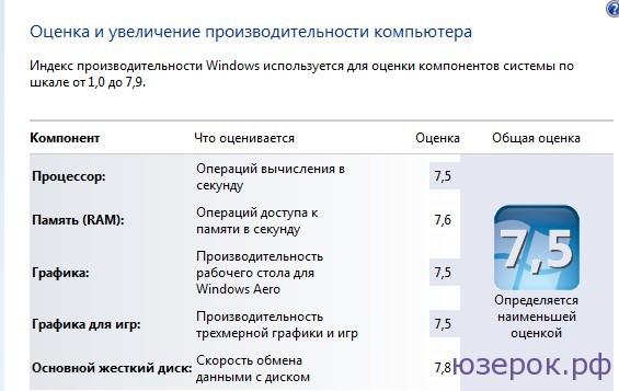 Оценки производительности Windows 7
