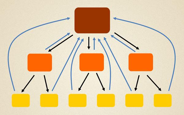 Схема перелинковки для продвижения главной страницы