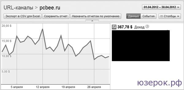 Сколько можно заработать на своем сайте в рублях