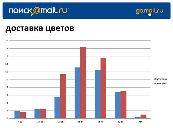 """Статистика по запросу """"доставка цветов"""""""