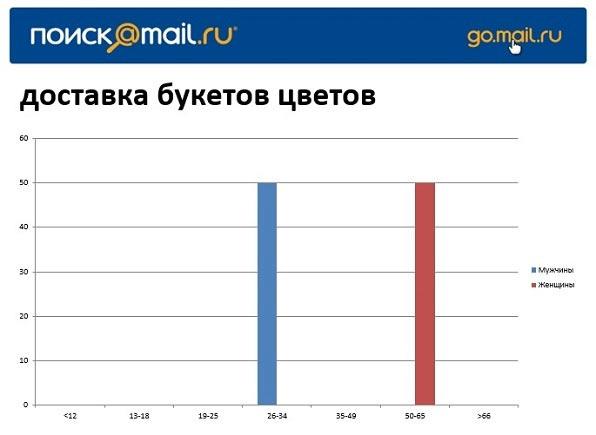 """Статистика по запросу """"доставка букетов цветов"""""""