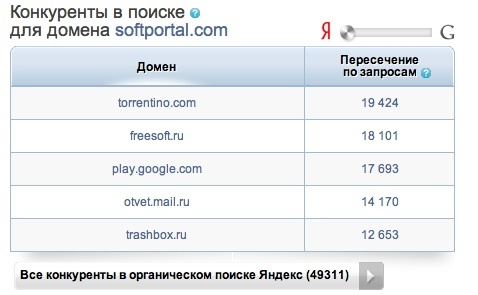 Данные о конкурентах запрашиваемого домена в SPYwords