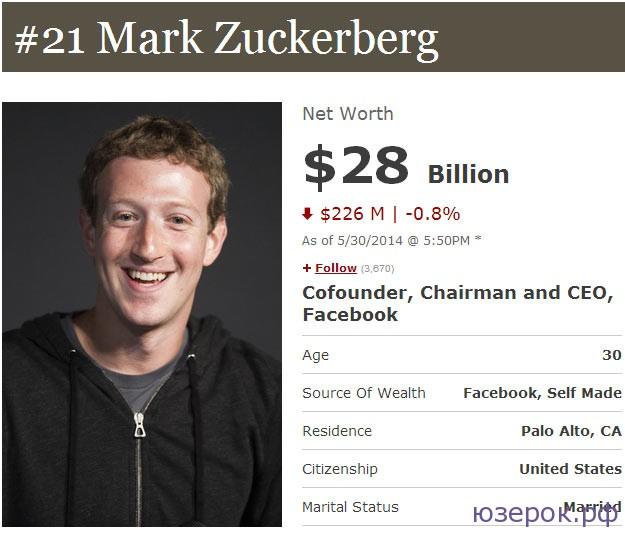 Состояние Цукерберга составляет 28 миллиардов долларов США, что очень круто, учитывая, что Марку всего лишь 30 лет