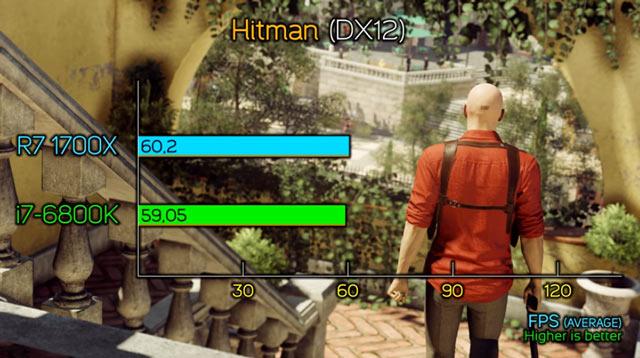Hitman - минимальный перевес у AMD