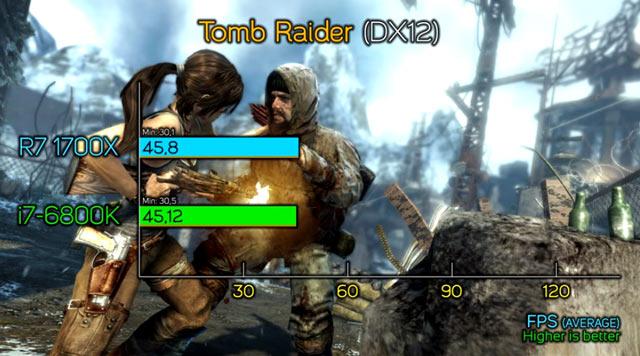 Tomb Raider - равенство