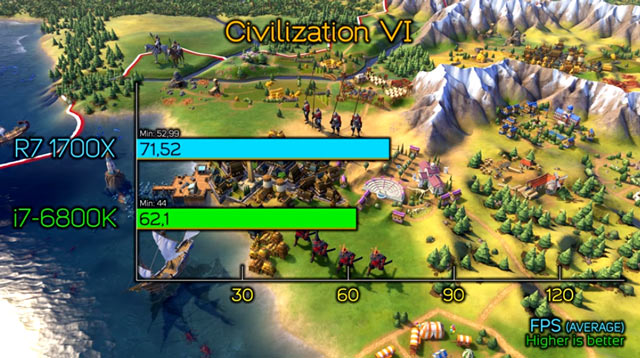 В Civilization VI у AMD Ryzen 7 1700X явный перевес (минимальный FPS 52). Что касается Core i7-6800K, то FPS проседал до 44