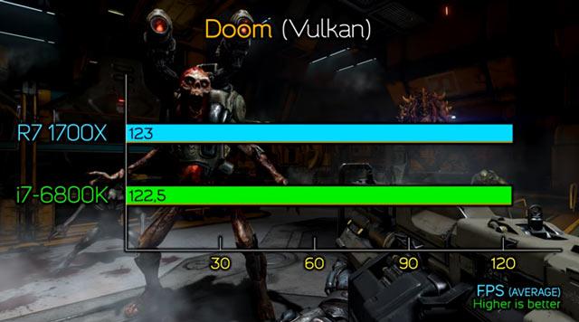 Doom - равенство